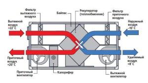 Схема приточно-вытяжной вентиляции с рекуперацией тепла