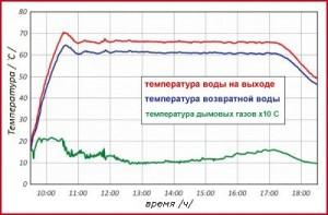 Графики температур